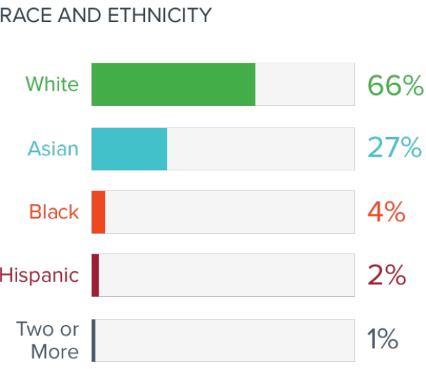Innovation Fellows Trained Since 2001 by Race and Ethnicity