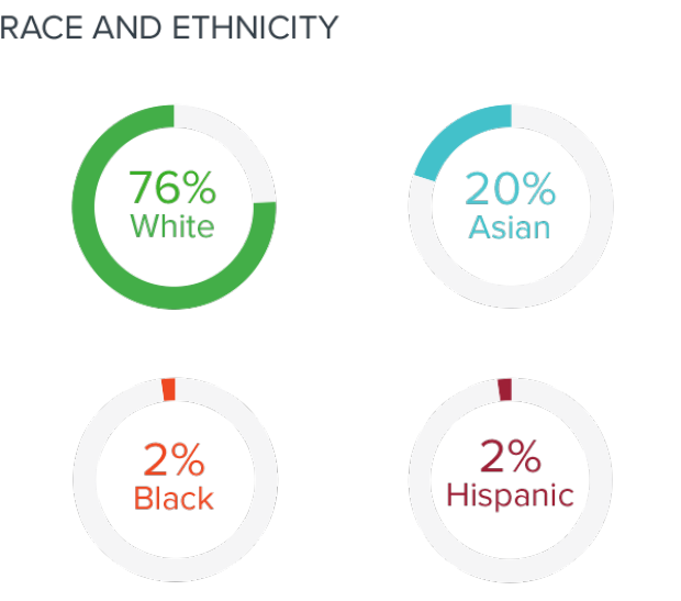 Stanford Biodesign Management/Staff/Faculty as of 2019 by Race and Ethnicity
